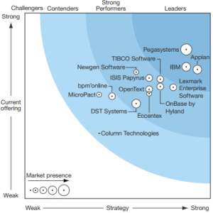 Forrester Dynamic Case Management 2016