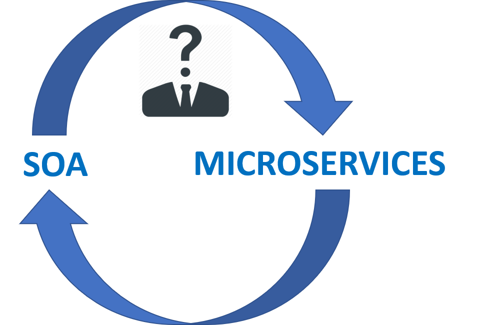 From a service-oriented architecture (SOA) to a microservices one.