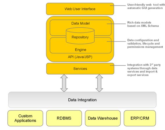EBX Architecture