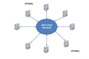 How a Hub-and-Spoke architecture can help manage data